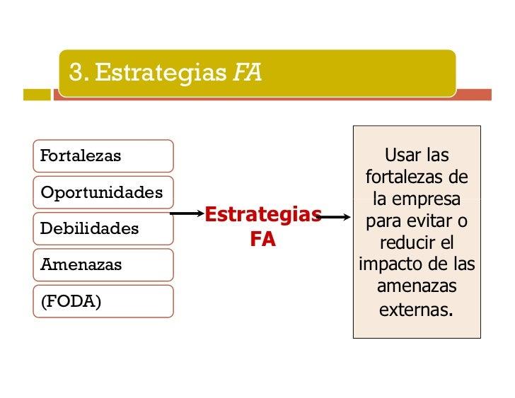 4. Estrategias DAFortalezas                    Aplicar tácticas                              defensivas conOportunidades  ...