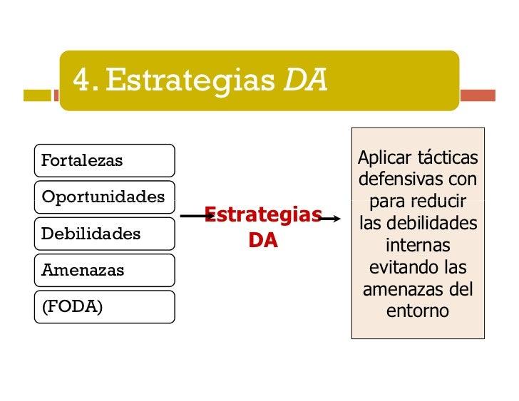 Procedimiento para identificar lasestrategias basadas en el FODA   1. Se hace una lista de las Fortalezas,      Debilidade...