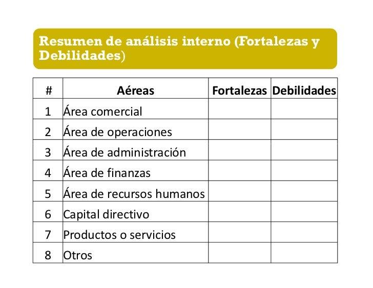 Resumen de Análisis externo(Oportunidades y amenazas )  Condiciones externas que      Oportu-  afectan a la empresa       ...