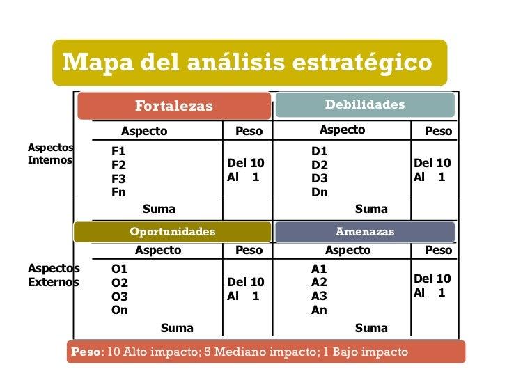 Gráfica de estrategias derivadas del  análisis FODA1. Situación ideal:   Muchas fortalezas y          O   muchas oportunid...
