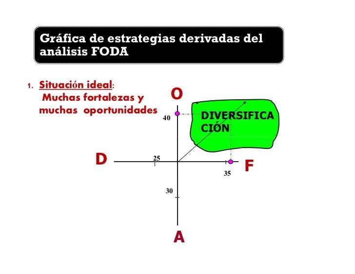 Gráfica de estrategias derivadas delanálisis FODA3. Situación atractiva:        O  Muchas fortalezas  pero muchas  amenaza...