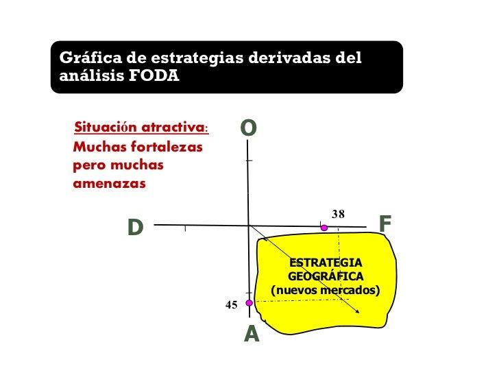 Gráfica de estrategias derivadas delanálisis FODA                            2. Situación interesante:                    ...