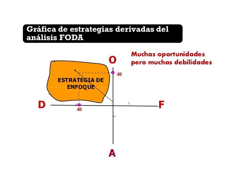 Gráfica de estrategias derivadas delanálisis FODA4. Situación difícil:  Muchas debilidades       O  y muchas amenazas     ...