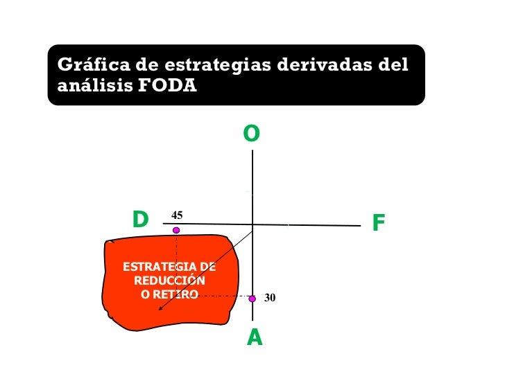 Gráfica de estrategias derivadas delanálisis FODA                      O                      50       ESTRATEGIA         ...