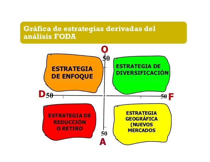 Preguntas para definir un plan de acción1.   ¿Qué fortalezas es posible     aprovechar para tomar ventaja de cada     opor...