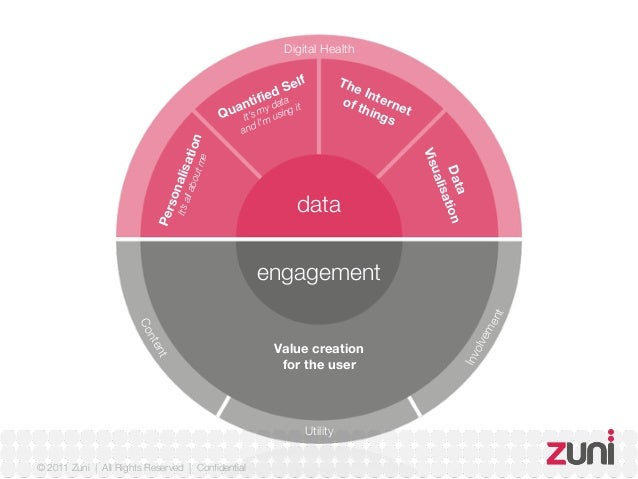 © 2011 Zuni   All Rights Reserved   Confidential engagement data Digital Health Data Visualisation Personalisation It'sall...