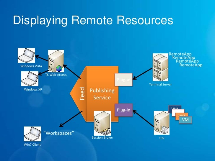 microsoft vdi Lync 2013 now supports audio and video calls in a remote desktop environment, for example, virtual desktop infrastructure (vdi) environment.