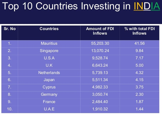 Image result for fdi inflows in india 2017