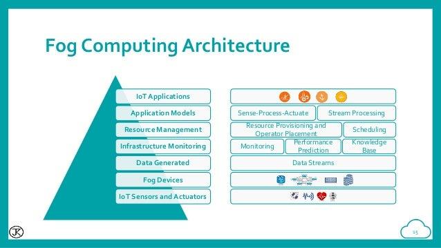 Fog computing Architecture3