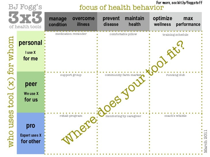 For more, see bit.ly/foggstuff       BJ Fogg's                                              focus of health behavior     3...