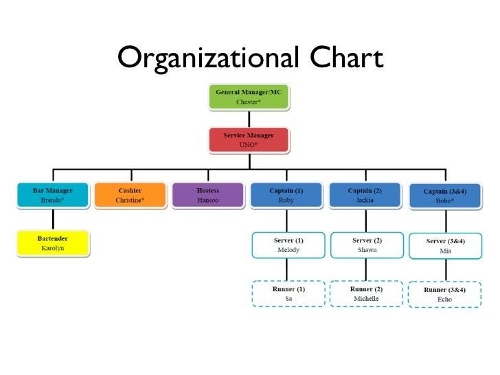 Organization Chart Of Restaurant | www.pixshark.com ...