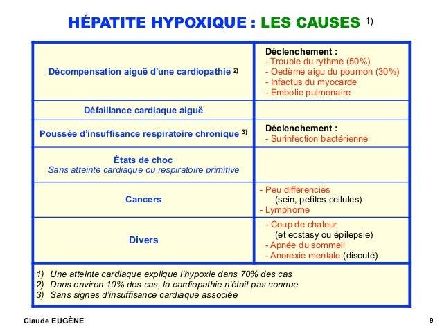 HÉPATITE HYPOXIQUE : LES CAUSES 1) Claude EUGÈNE 9 Décompensation aiguë d'une cardiopathie 2) Déclenchement : - Trouble du...