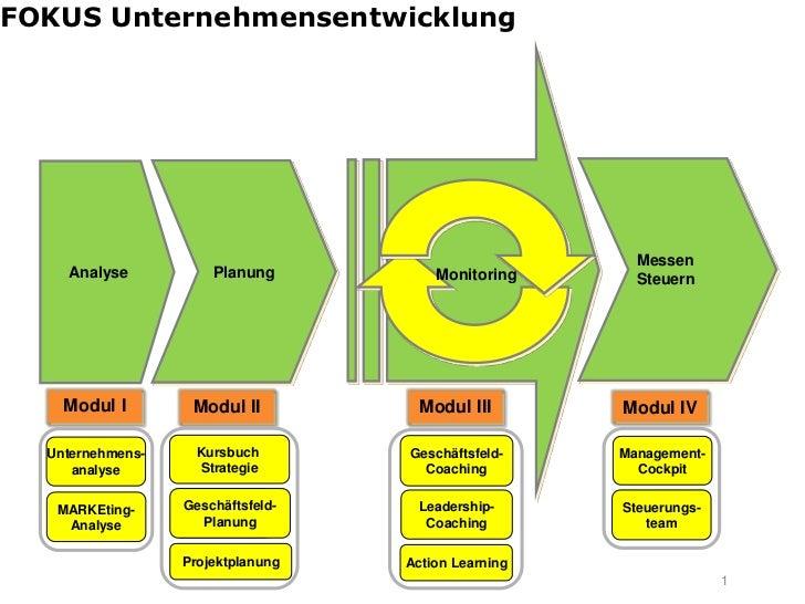 FOKUS Unternehmensentwicklung                                                        Messen    Analyse            Planung ...