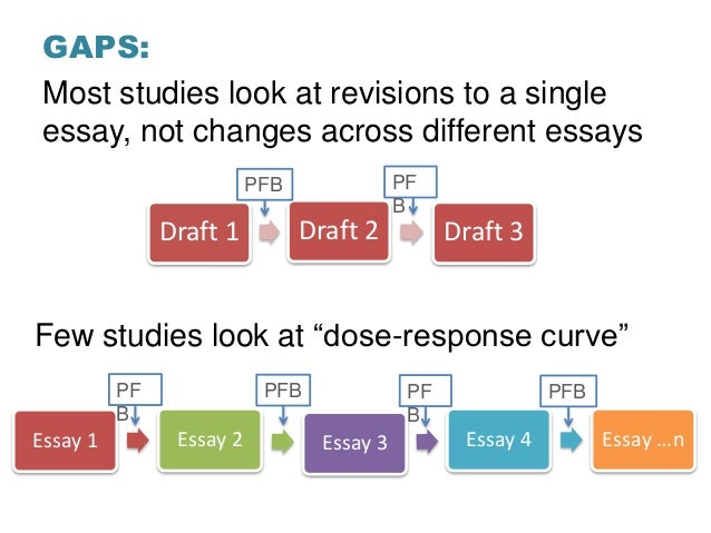 Pilot study: Longitudinal analysis of peer feedback in a writing-intensive course Slide 3