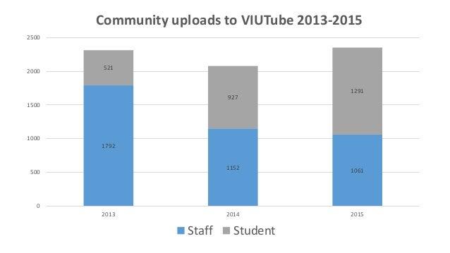 1792 1152 1061 521 927 1291 0 500 1000 1500 2000 2500 2013 2014 2015 Community uploads to VIUTube 2013-2015 Staff Student