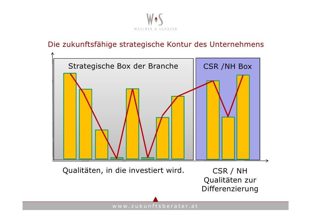 Die zukunftsfähige strategische Kontur des Unternehmens       Strategische Box der Branche                             CSR...