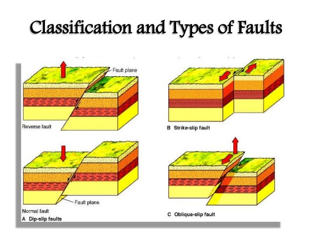 Diagrams Of Folds Faults Trusted Wiring Diagram