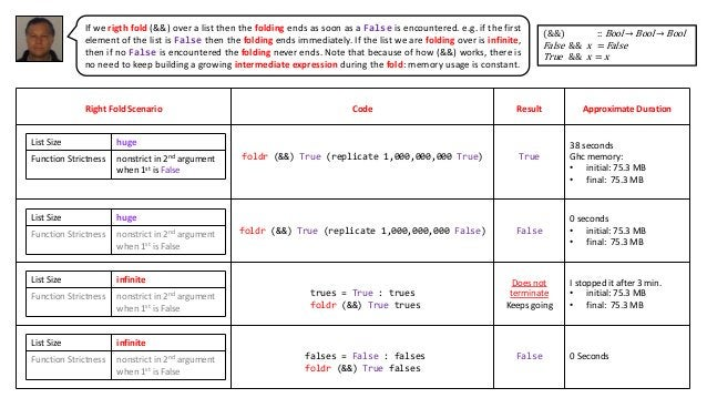 Right Fold Scenario Code Result Approximate Duration foldr (&&) True (replicate 1,000,000,000 True) True 38 seconds Ghc me...