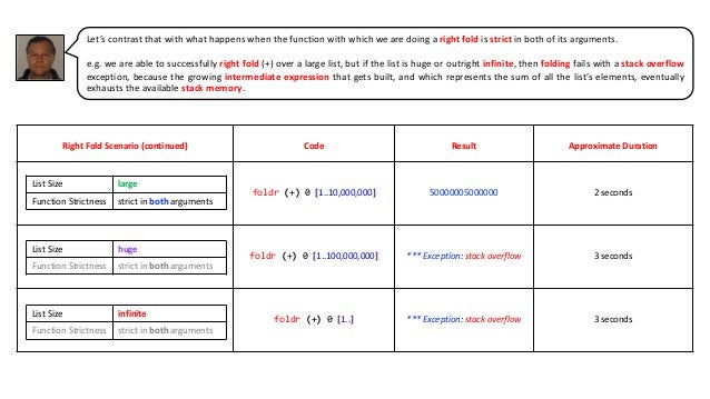Right Fold Scenario (continued) Code Result Approximate Duration foldr (+) 0 [1..10,000,000] 50000005000000 2 seconds fold...