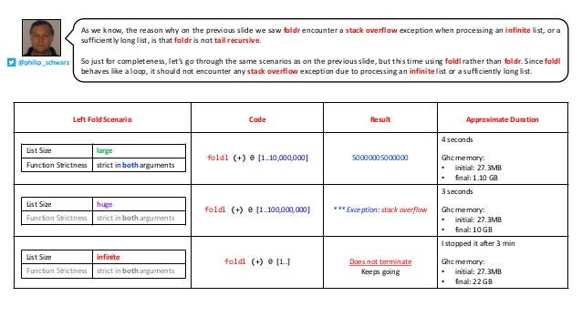 Left Fold Scenario Code Result Approximate Duration foldl (+) 0 [1..10,000,000] 50000005000000 4 seconds Ghc memory: • ini...