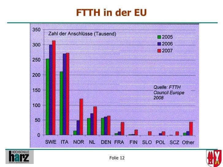 FTTH in der EU           Folie 12