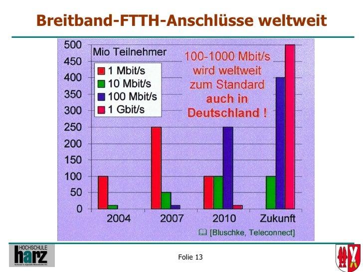 Breitband-FTTH-Anschlüsse weltweit                     Folie 13