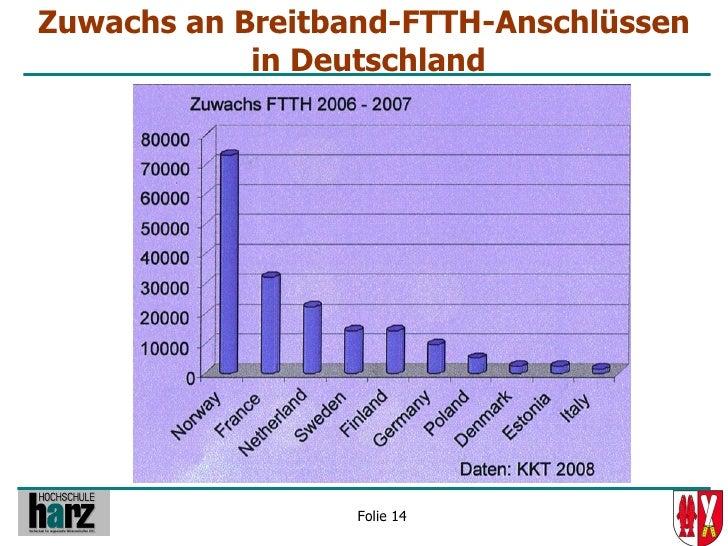 Zuwachs an Breitband-FTTH-Anschlüssen             in Deutschland                       Folie 14