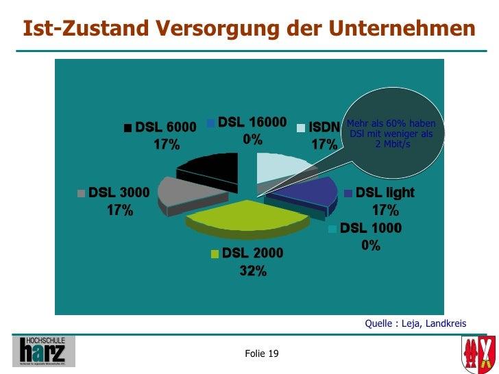 Ist-Zustand Versorgung der Unternehmen                                 Mehr als 60% haben                              DSl...