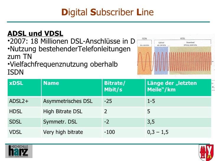 Digital Subscriber Line  ADSL und VDSL •2007: 18 Millionen DSL-Anschlüsse in D •Nutzung bestehenderTelefonleitungen zum TN...