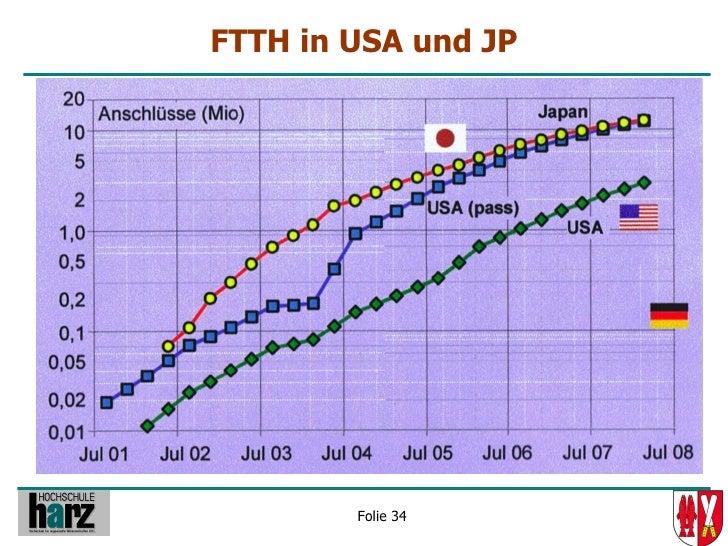 FTTH in USA und JP             Folie 34