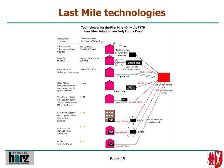 Last Mile technologies               Folie 45