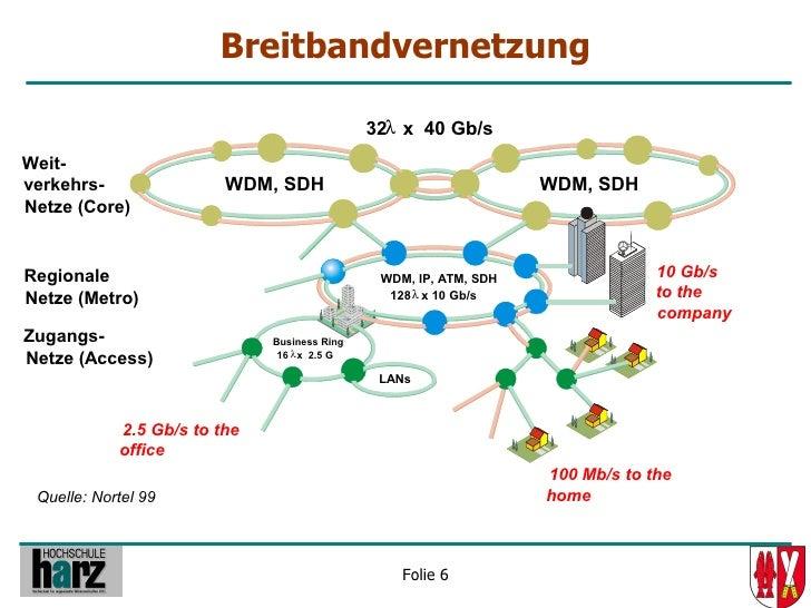 Breitbandvernetzung                                                32λ x 40 Gb/s Weit- verkehrs-                WDM, SDH  ...