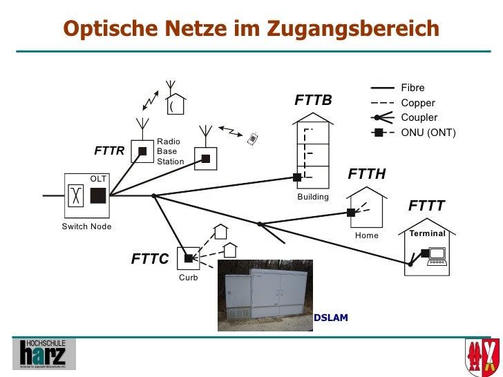 Optische Netze im Zugangsbereich                                                     Fibre                      (         ...