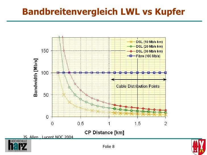 Bandbreitenvergleich LWL vs Kupfer     JS. Allen , Lucent NOC 2004                                Folie 8