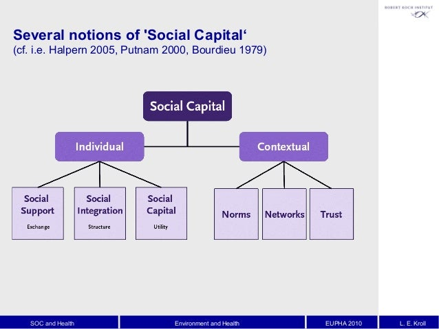 the impact of cultural capital on Introduction 11 bourdieu's theory of cultural reproduction seeks to explain the link between social class of origin and social class of destination in terms of the impact of cultural capital on educational attainment bourdieu's theory has been interpreted in various ways several authors have criticised an overly narrow interpretation of.