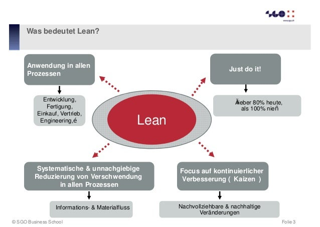 Lean Administration - hier geht es um mehr als Ordnung und Sauberkeit Slide 3