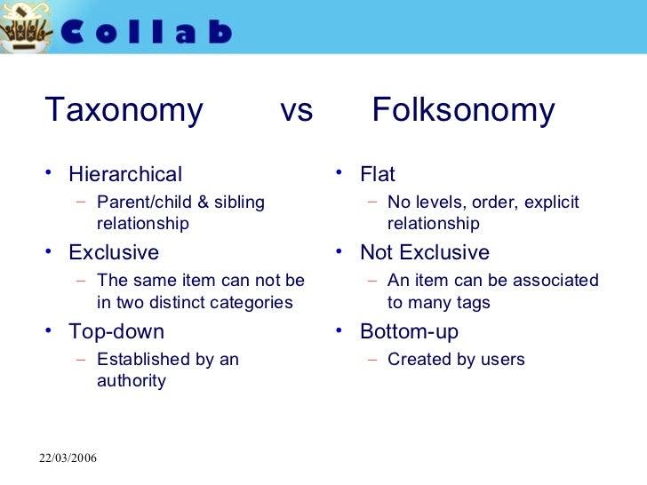 Taxonomy  vs  Folksonomy <ul><li>Hierarchical </li></ul><ul><ul><li>Parent/child & sibling relationship </li></ul></ul><ul...