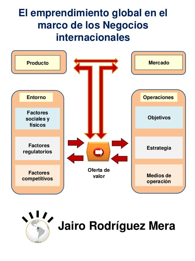 El emprendimiento global en el marco de los Negocios internacionales Producto  Mercado  Entorno  Operaciones  Factores soc...