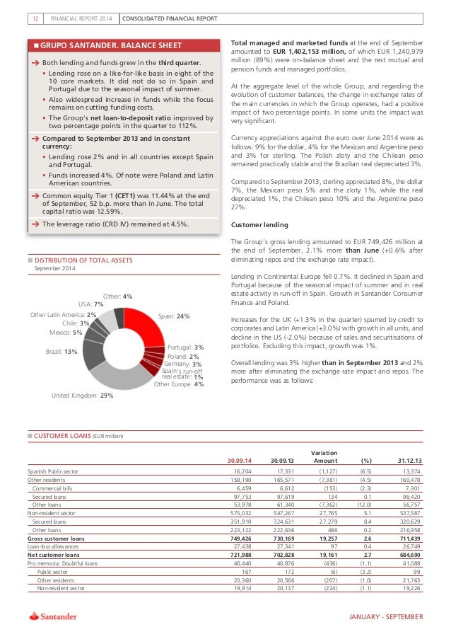 Germany: 3% Spain»s run-off real estate: 1% CONSOLIDATED FINANCIAL REPORTFINANCIAL REPORT 201412 GRUPO SANTANDER. BALANCE ...