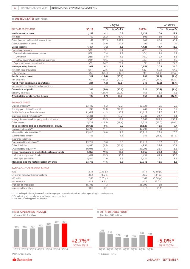 3Q14 Activity and Results