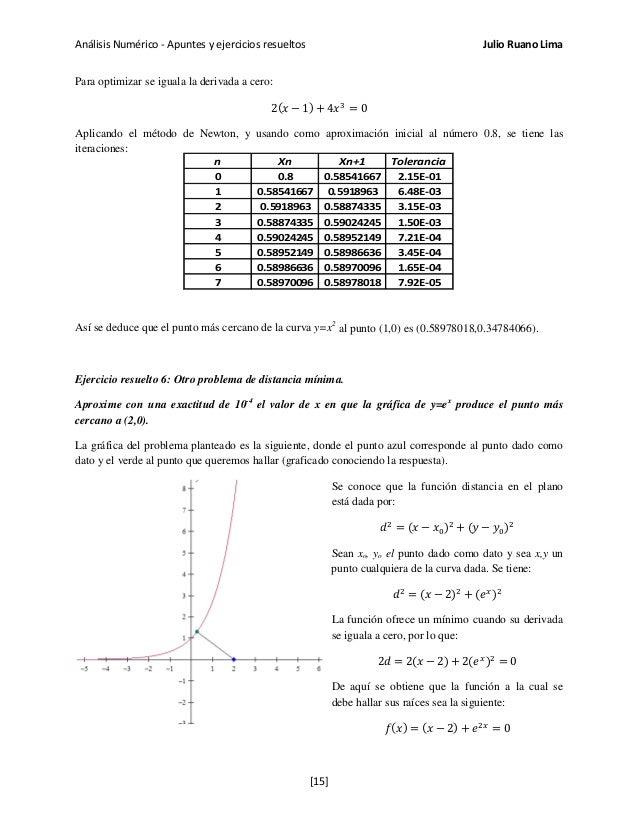 Análisis Numérico - Apuntes y ejercicios resueltos Julio Ruano Lima Para optimizar se iguala la derivada a cero: 2(𝑥 − 1) ...