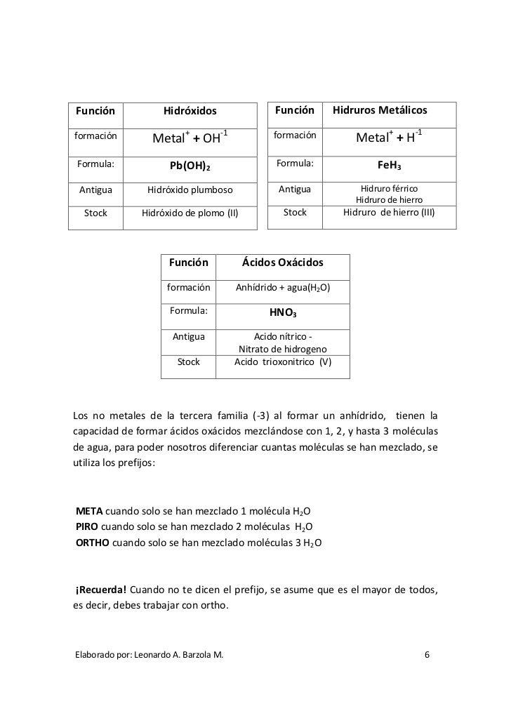 6 - Tabla Periodica De Los Elementos Quimicos Monovalentes