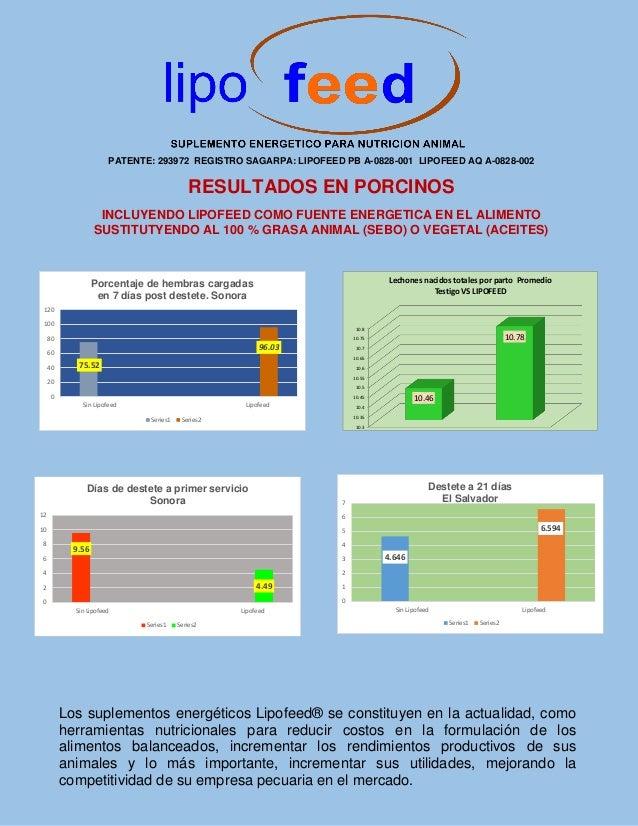 PATENTE: 293972 REGISTRO SAGARPA: LIPOFEED PB A-0828-001 LIPOFEED AQ A-0828-002 RESULTADOS EN PORCINOS INCLUYENDO LIPOFEED...
