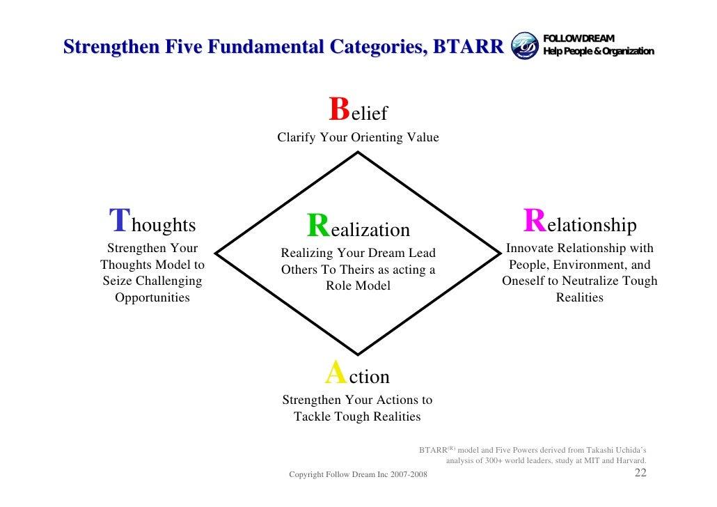 FOLLOW DREAM Strengthen Five Fundamental Categories, BTARR                                              Help People & Orga...