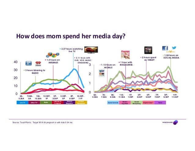 mindshare surveys following customers media touchpoints through long term 1880