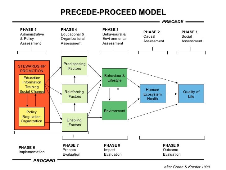 how can the precede proceed model be 136 part 3 planning the precede-proceed model can be summarised by five planning and five evaluation questions, as detailed in table 81 ~ese,arcn questions related to the pregede-:proceed model.