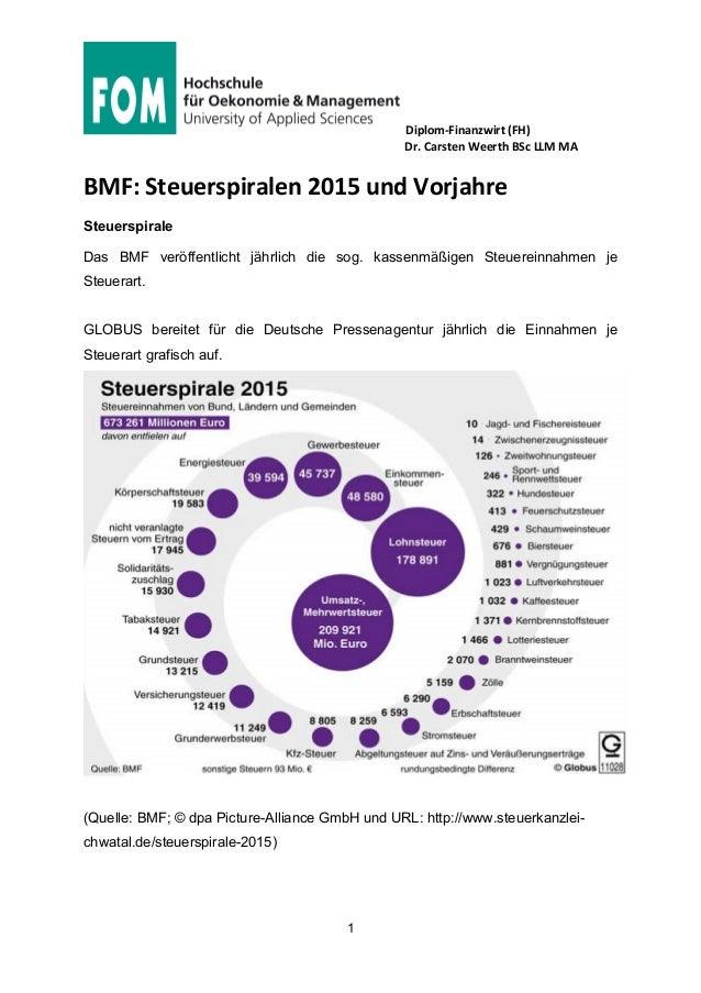 Diplom-Finanzwirt (FH) Dr. Carsten Weerth BSc LLM MA 1 BMF: Steuerspiralen 2015 und Vorjahre Steuerspirale Das BMF veröffe...