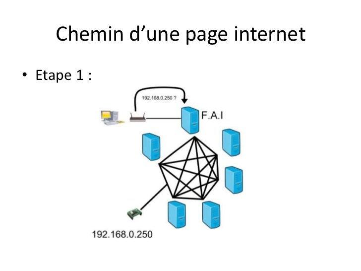 Chemin d'une page internet<br />Etape 1 :<br />
