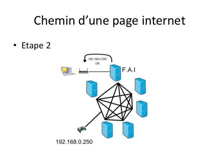 Chemin d'une page internet<br />Etape 2<br />