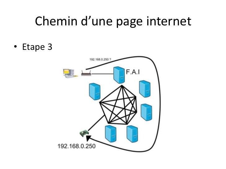 Chemin d'une page internet<br />Etape 3<br />